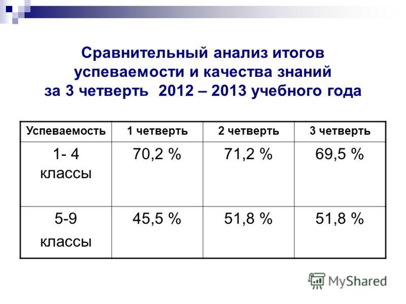 Сравнительный анализ итогов успеваемости и качества знаний за 3 четверть 2012 – 2013 учебного года Успеваемость1 четверть2 четверть3 четверть 1- 4 классы 70,2 %71,2 %69,5 % 5-9 классы 45,5 %51,8 %