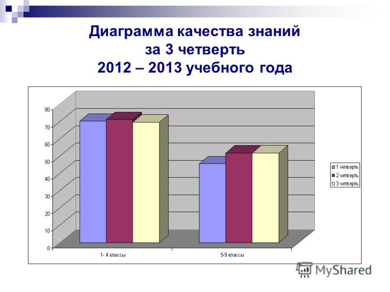 Диаграмма качества знаний за 3 четверть 2012 – 2013 учебного года