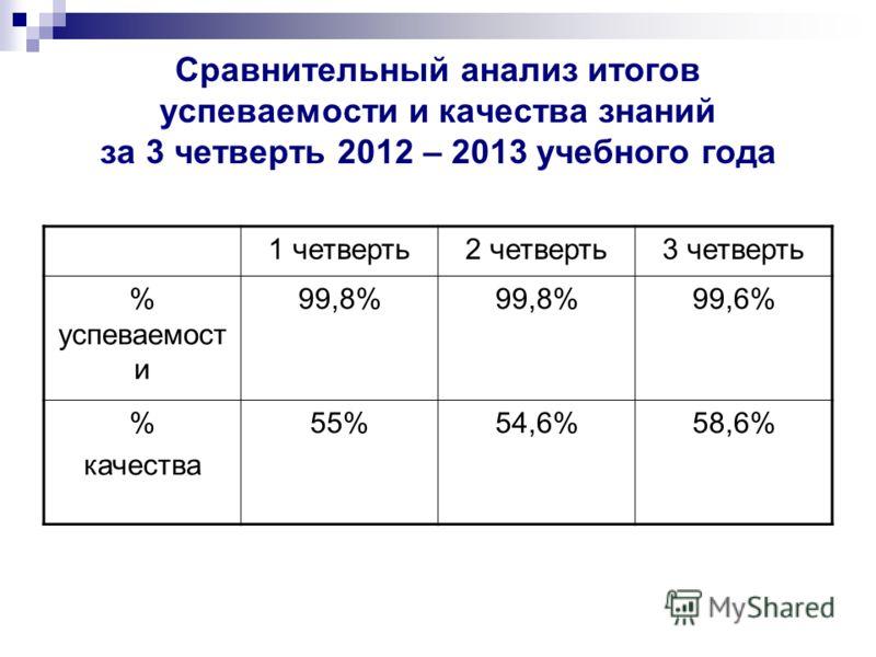 Сравнительный анализ итогов успеваемости и качества знаний за 3 четверть 2012 – 2013 учебного года 1 четверть2 четверть3 четверть % успеваемост и 99,8% 99,6% % качества 55%54,6%58,6%