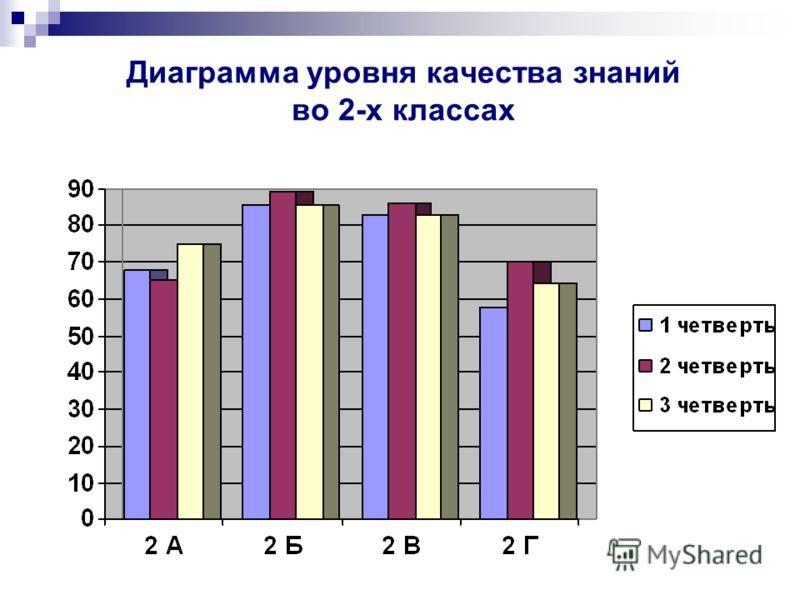 Диаграмма уровня качества знаний во 2-х классах