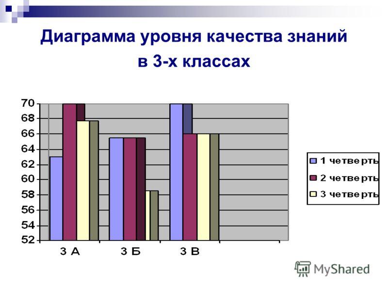 Диаграмма уровня качества знаний в 3-х классах