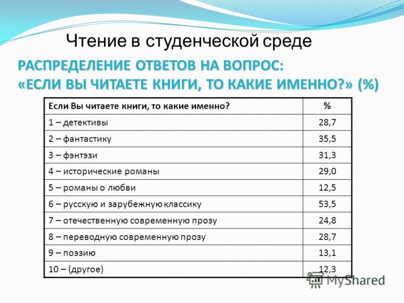 РАСПРЕДЕЛЕНИЕ ОТВЕТОВ НА ВОПРОС: «ЕСЛИ ВЫ ЧИТАЕТЕ КНИГИ, ТО КАКИЕ ИМЕННО?» (%) Если Вы читаете книги, то какие именно?% 1 – детективы28,7 2 – фантастику35,5 3 – фэнтэзи31,3 4 – исторические романы29,0 5 – романы о любви12,5 6 – русскую и зарубежную к