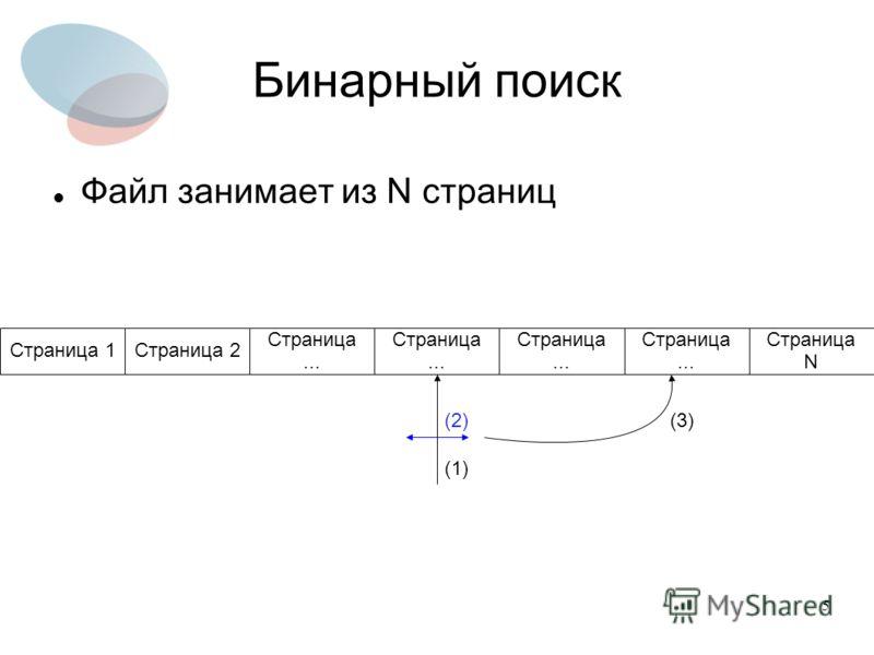 5 Бинарный поиск Файл занимает из N страниц Страница... Страница N Страница... Страница 2Страница 1 (1) (2)(3)