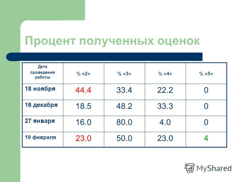 Процент полученных оценок Дата проведения работы % «2»% «3»% «4»% «5» 18 ноября 44.433.422.20 16 декабря 18.548.233.30 27 января 16.080.04.00 19 февраля 23.050.023.04