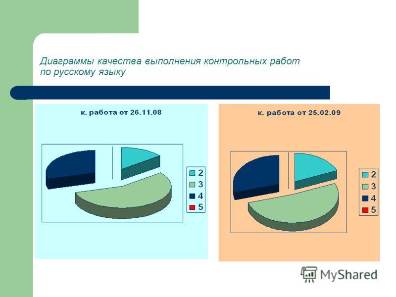 Диаграммы качества выполнения контрольных работ по русскому языку