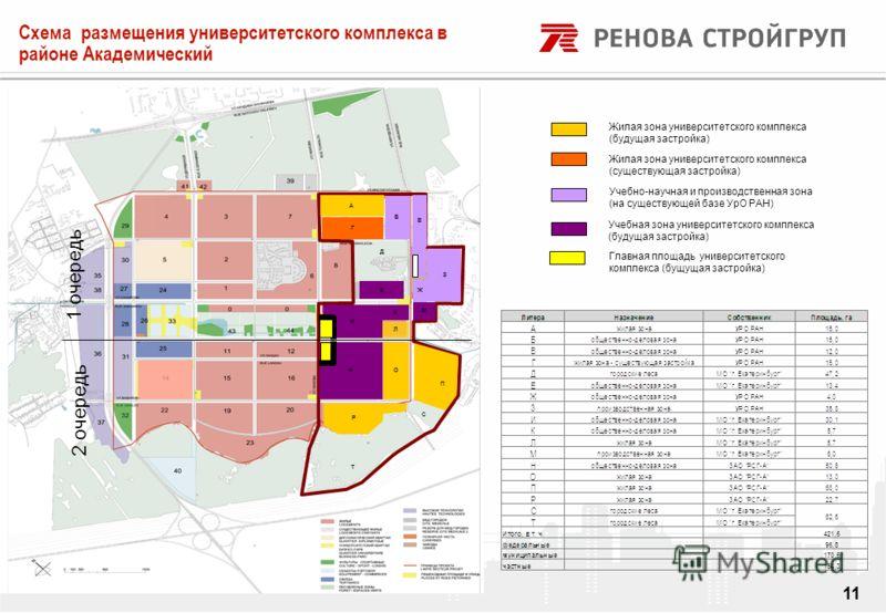 DRAFT 11 Жилая зона университетского комплекса (будущая застройка) Жилая зона университетского комплекса (существующая застройка) Учебно-научная и производственная зона (на существующей базе УрО РАН) Учебная зона университетского комплекса (будущая з