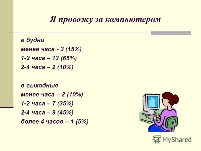 в будни менее часа - 3 (15%) 1-2 часа – 13 (65%) 2-4 часа – 2 (10%) в выходные менее часа – 2 (10%) 1-2 часа – 7 (35%) 2-4 часа – 9 (45%) более 4 часов – 1 (5%) Я провожу за компьютером