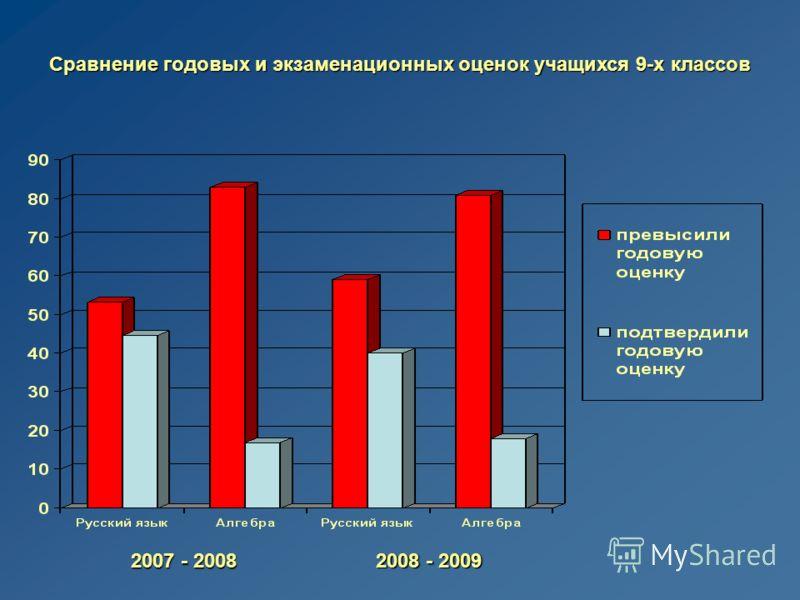 Сравнение годовых и экзаменационных оценок учащихся 9-х классов 2007 - 2008 2008 - 2009