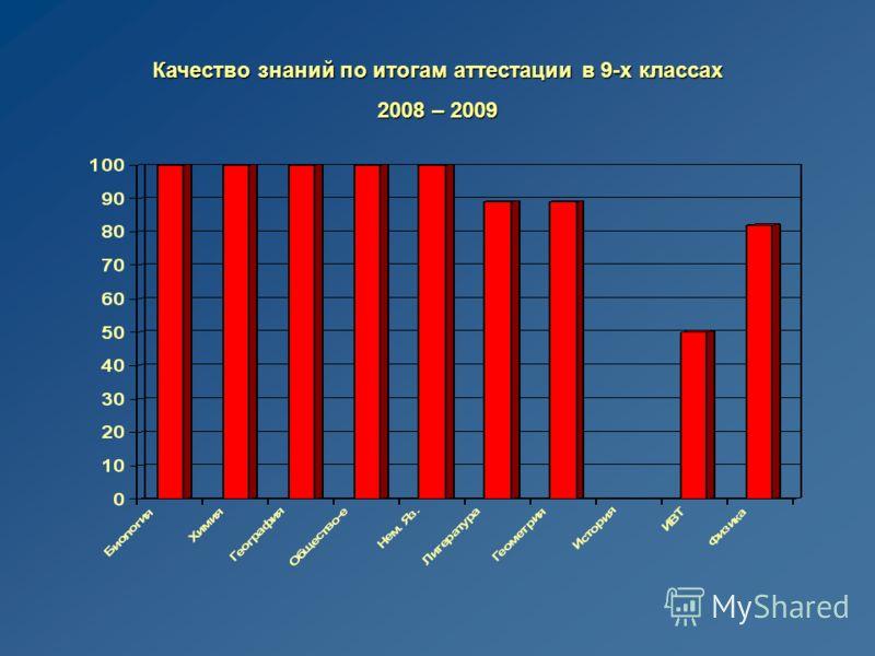 Качество знаний по итогам аттестации в 9-х классах 2008 – 2009