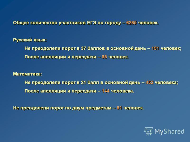 Общее количество участников ЕГЭ по городу – 6265 человек. Русский язык: Не преодолели порог в 37 баллов в основной день – 151 человек; После апелляции и пересдачи – 95 человек. Математика: Не преодолели порог в 21 балл в основной день – 452 человека;