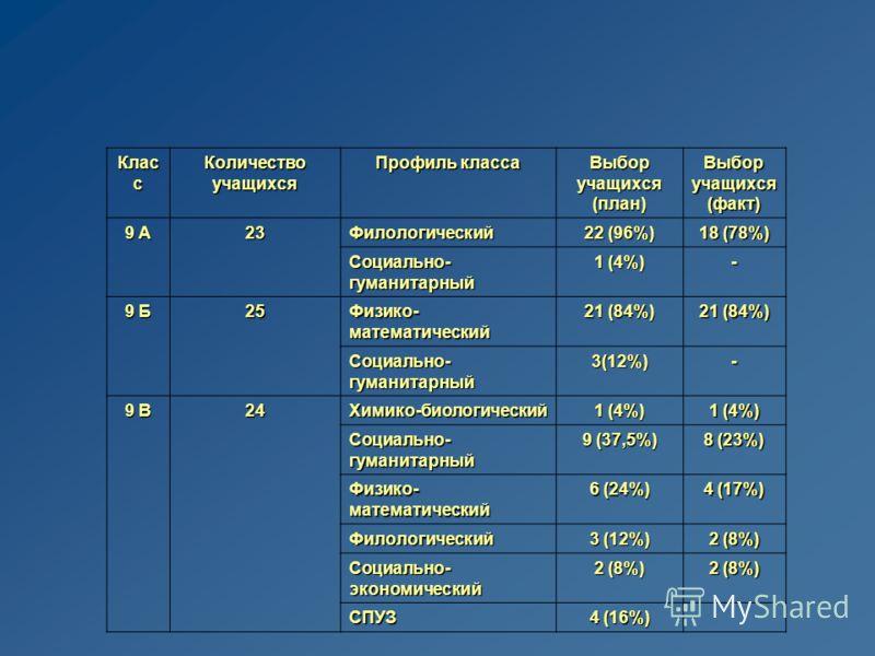 Клас с Количество учащихся Профиль класса Выбор учащихся (план) Выбор учащихся (факт) 9 А 23Филологический 22 (96%) 18 (78%) Социально- гуманитарный 1 (4%) - 9 Б 25252525 Физико- математический 21 (84%) Социально- гуманитарный 3(12%) - 9 В 24242424Хи