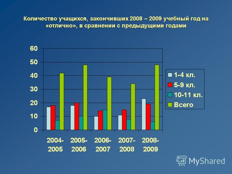 Количество учащихся, закончивших 2008 – 2009 учебный год на «отлично», в сравнении с предыдущими годами