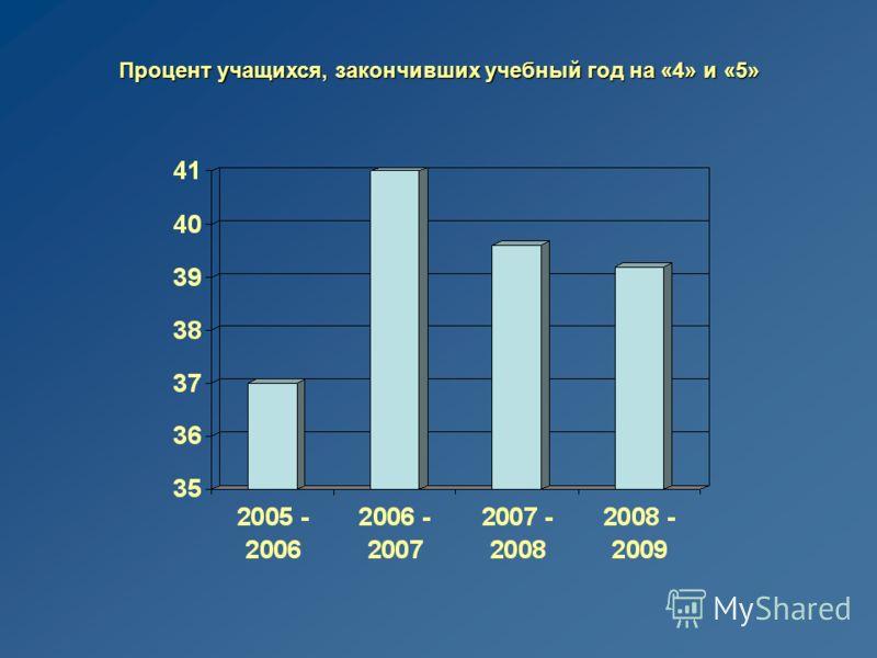 Процент учащихся, закончивших учебный год на «4» и «5»