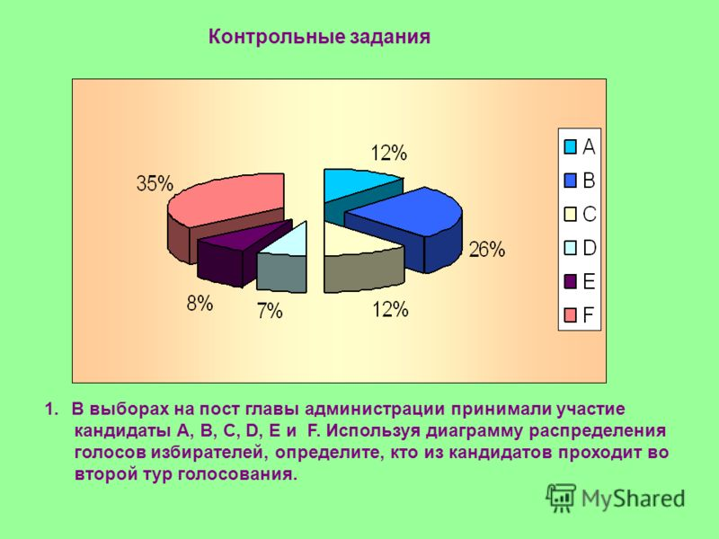 Контрольные задания 1.В выборах на пост главы администрации принимали участие кандидаты А, В, С, D, E и F. Используя диаграмму распределения голосов избирателей, определите, кто из кандидатов проходит во второй тур голосования.
