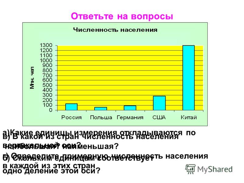 Ответьте на вопросы а)Какие единицы измерения откладываются по вертикальной оси? б) Скольким единицам соответствует одно деление этой оси? в) В какой из стран численность населения наибольшая? наименьшая? г) Определите примерную численность населения