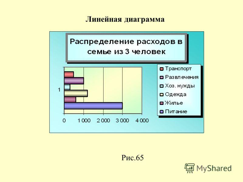Рис.65 Линейная диаграмма