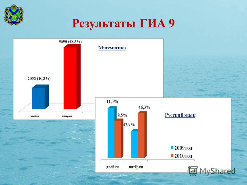 Результаты ГИА 9 10