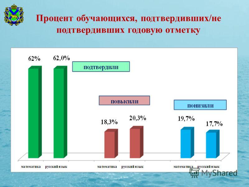 Процент обучающихся, подтвердивших/не подтвердивших годовую отметку 13