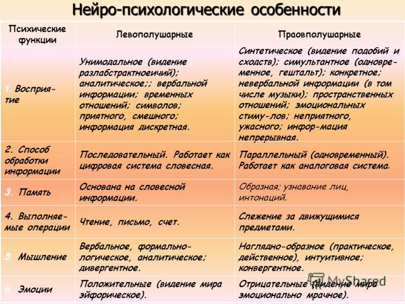 Нейро-психологические особенности Отрицательные (видение мира эмоционально мрачное). Положительные (видение мира эйфорическое). 6. Эмоции Наглядно-образное (практическое, действенное), интуитивное; конвергентное. Вербальное, формально- логическое, ан
