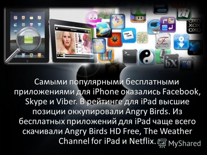Самыми популярными бесплатными приложениями для iPhone оказались Facebook, Skype и Viber. В рейтинге для iPad высшие позиции оккупировали Angry Birds. Из бесплатных приложений для iPad чаще всего скачивали Angry Birds HD Free, The Weather Channel for