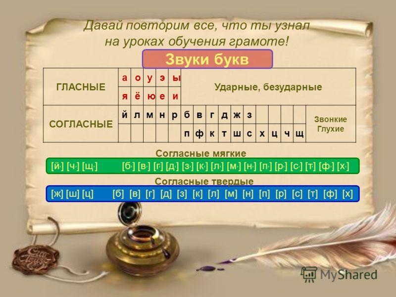 Давай повторим все, что ты узнал на уроках обучения грамоте! ГЛАСНЫЕ аоуэы Ударные, безударные яёюеи СОГЛАСНЫЕ йлмнрбвгджз Звонкие Глухие пфктшсхцчщ [й, ] [ч, ] [щ, ] [б, ] [в, ] [г, ] [д, ] [з, ] [к, ] [л, ] [м, ] [н, ] [п, ] [р, ] [с, ] [т, ] [ф, ]