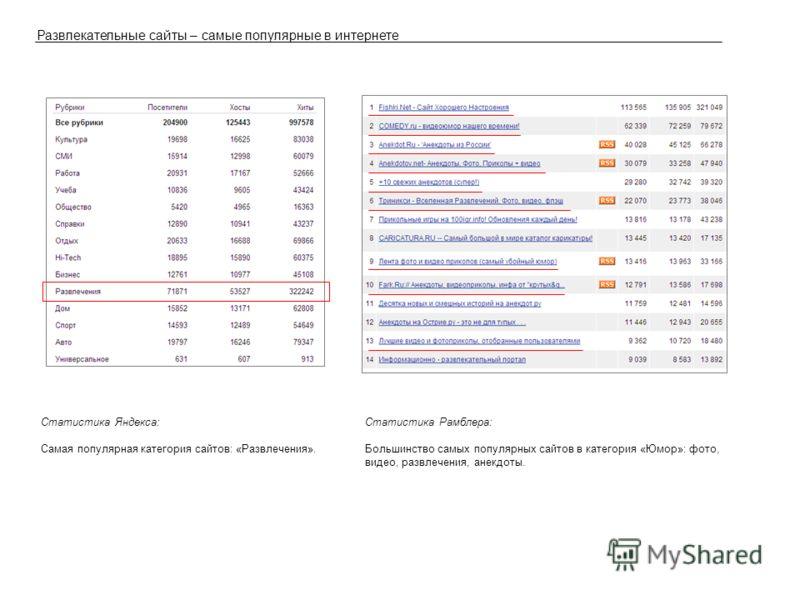 Развлекательные сайты – самые популярные в интернете Статистика Яндекса: Самая популярная категория сайтов: «Развлечения». Статистика Рамблера: Большинство самых популярных сайтов в категория «Юмор»: фото, видео, развлечения, анекдоты.