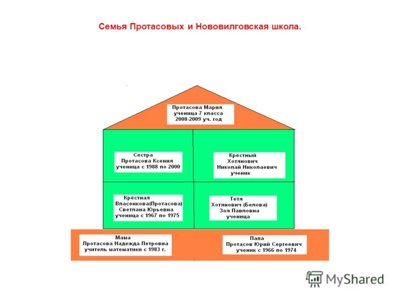 Семья Протасовых и Нововилговская школа.
