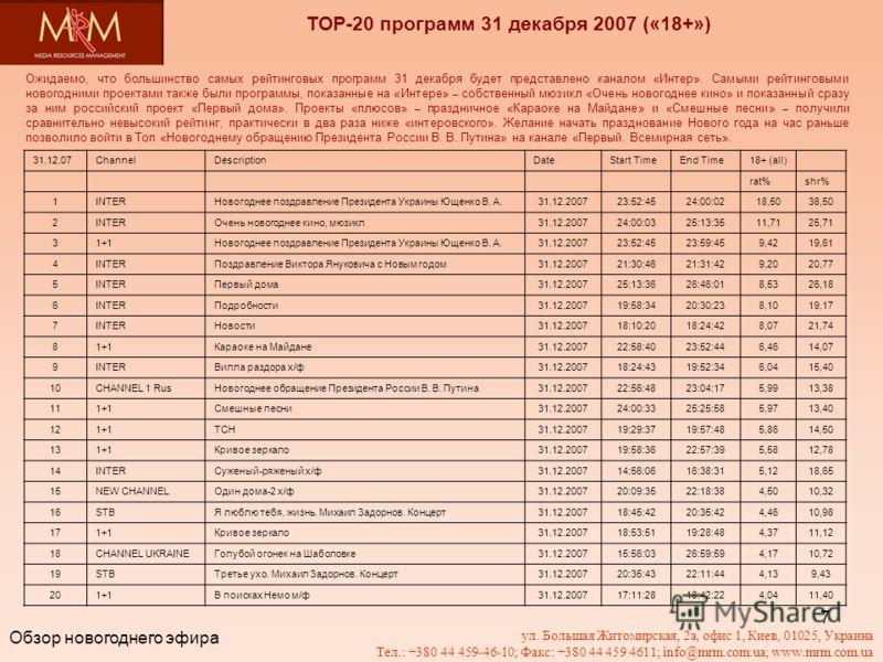 7 ТОР-20 программ 31 декабря 2007 («18+») Ожидаемо, что большинство самых рейтинговых программ 31 декабря будет представлено каналом «Интер». Самыми рейтинговыми новогодними проектами также были программы, показанные на «Интере» – собственный мюзикл