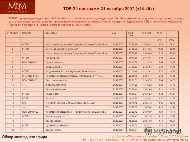 8 ТОР-20 программ 31 декабря 2007 («14-49») ТОП-20 программ для аудитории 14-49 во многом отличается от топа для аудитории 18+. Неизменными остались только три первых позиции, зато в топе представлены сразу три программы от Нового канала, юмористичес