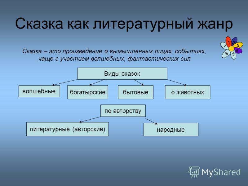 ПОНЯТИЕ СКАЗКИ И ЕЕ ЖАНРЫ - Книги по психологии