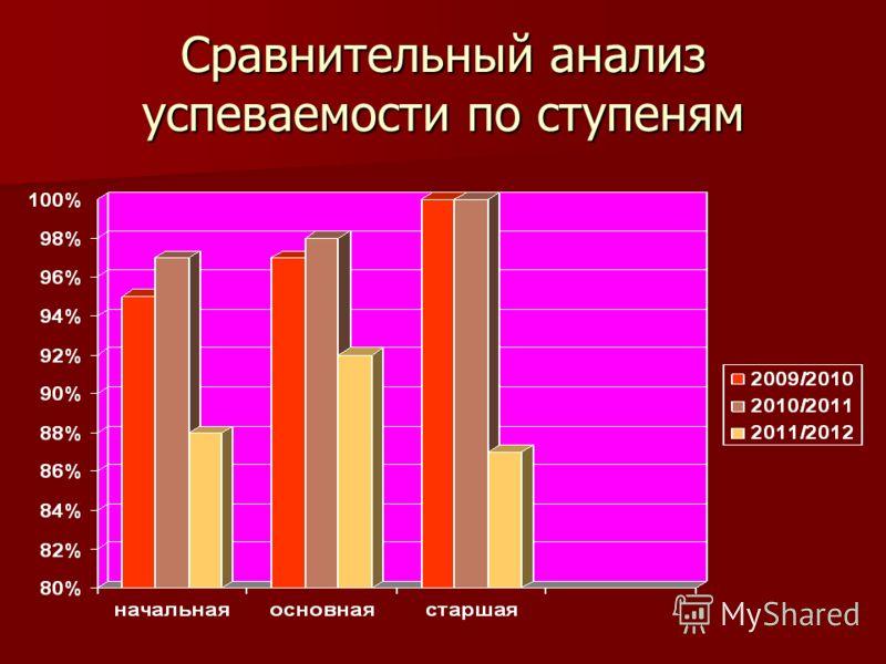 Сравнительный анализ успеваемости по ступеням