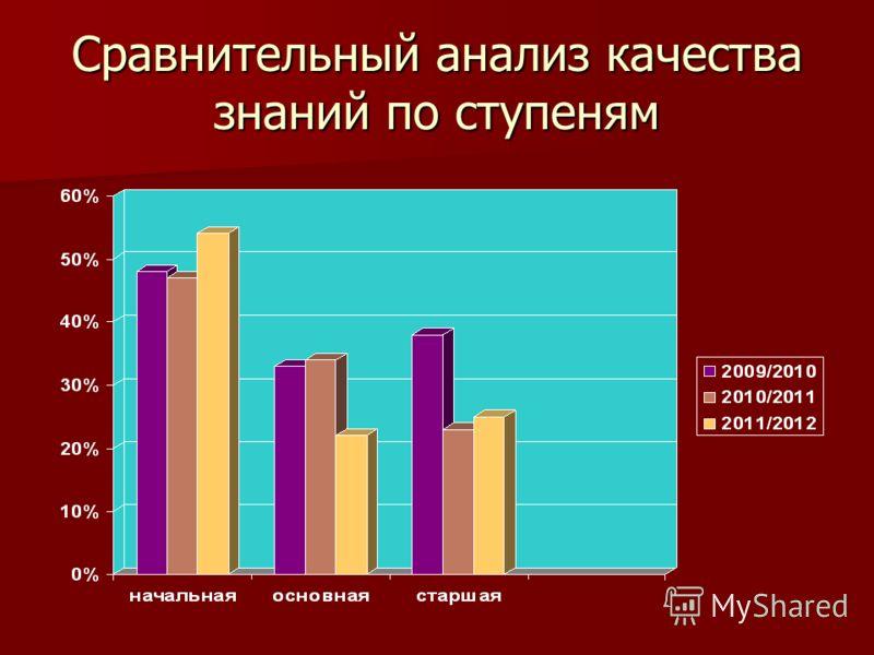 Сравнительный анализ качества знаний по ступеням