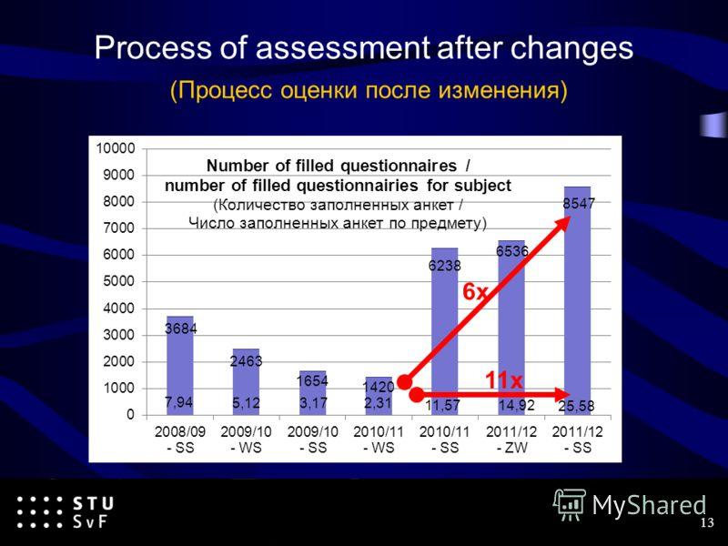 13 6x 11x Process of assessment after changes (Процесс оценки после изменения)