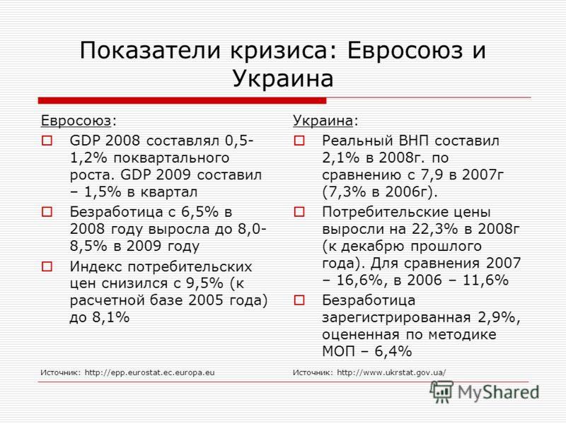 Показатели кризиса: Евросоюз и Украина Евросоюз: GDP 2008 составлял 0,5- 1,2% поквартального роста. GDP 2009 составил – 1,5% в квартал Безработица с 6,5% в 2008 году выросла до 8,0- 8,5% в 2009 году Индекс потребительских цен снизился с 9,5% (к расче