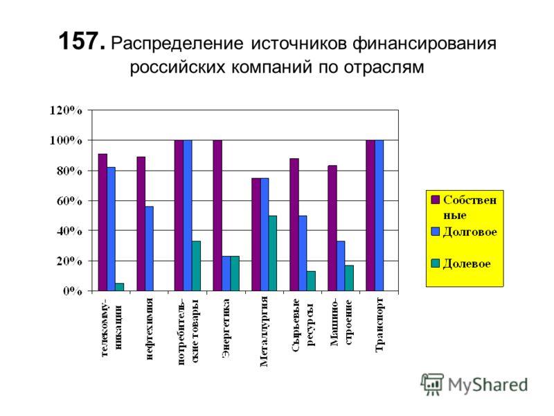 157. Распределение источников финансирования российских компаний по отраслям