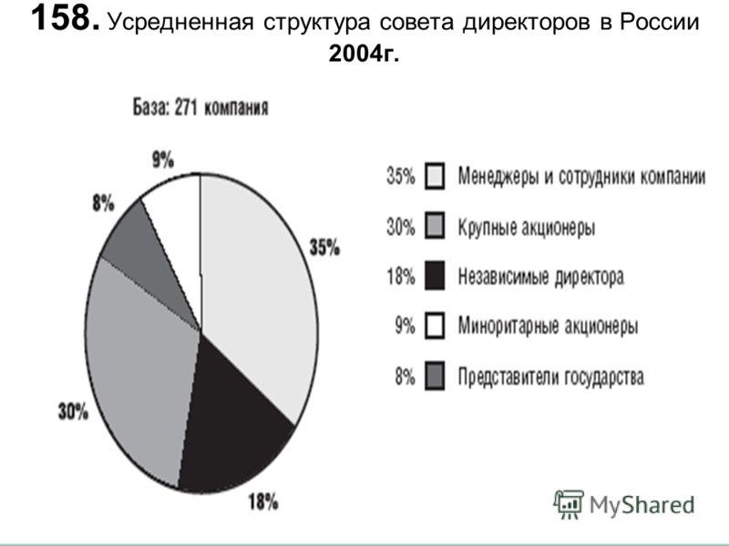 158. Усредненная структура совета директоров в России 2004г.