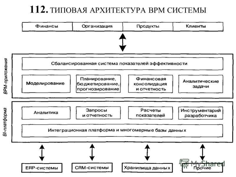112. ТИПОВАЯ АРХИТЕКТУРА BPM СИСТЕМЫ