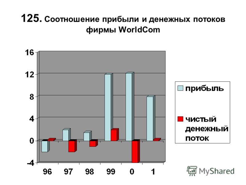 125. Соотношение прибыли и денежных потоков фирмы WorldCom