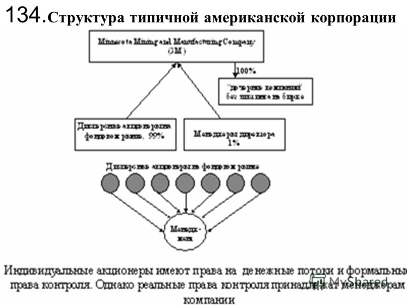 134. Структура типичной американской корпорации