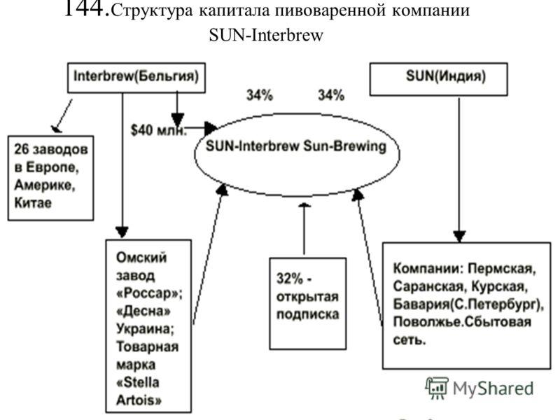 144. Структура капитала пивоваренной компании SUN-Interbrew