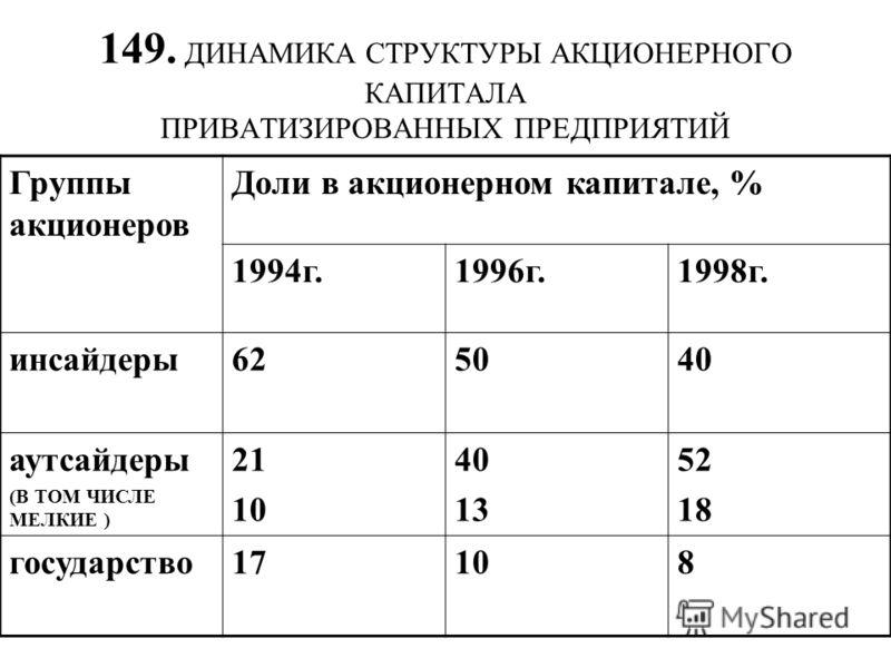 149. ДИНАМИКА СТРУКТУРЫ АКЦИОНЕРНОГО КАПИТАЛА ПРИВАТИЗИРОВАННЫХ ПРЕДПРИЯТИЙ Группы акционеров Доли в акционерном капитале, % 1994г.1996г.1998г. инсайдеры62505040 аутсайдеры (В ТОМ ЧИСЛЕ МЕЛКИЕ ) 21 10 40 13 52 18 государство17108