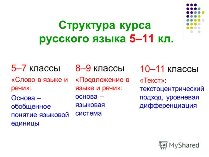 Структура курса русского языка 5–11 кл. 5–7 классы «Слово в языке и речи»: Основа – обобщенное понятие языковой единицы 8–9 классы «Предложение в языке и речи»: основа – языковая система 10–11 классы «Текст»: текстоцентрический подход, уровневая дифф