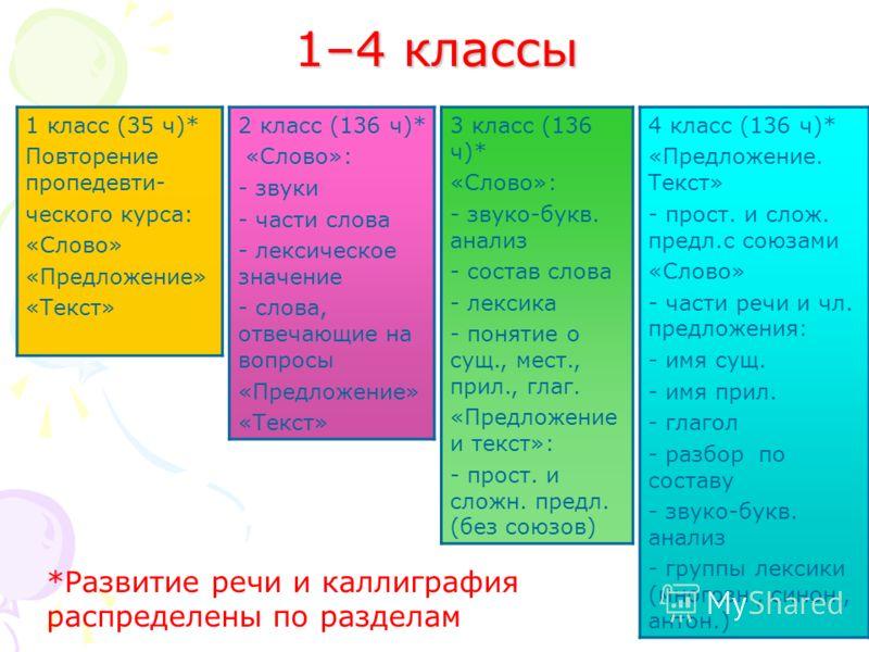 1–4 классы 1 класс (35 ч)* Повторение пропедевти- ческого курса: «Слово» «Предложение» «Текст» 3 класс (136 ч)* «Слово»: - звуко-букв. анализ - состав слова - лексика - понятие о сущ., мест., прил., глаг. «Предложение и текст»: - прост. и сложн. пред
