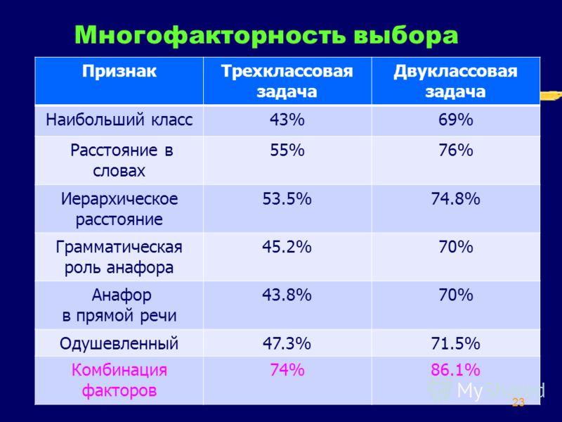 23 Многофакторность выбора ПризнакТрехклассовая задача Двуклассовая задача Наибольший класс43%69% Расстояние в словах 55%76% Иерархическое расстояние 53.5%74.8% Грамматическая роль анафора 45.2%70% Анафор в прямой речи 43.8%70% Одушевленный47.3%71.5%
