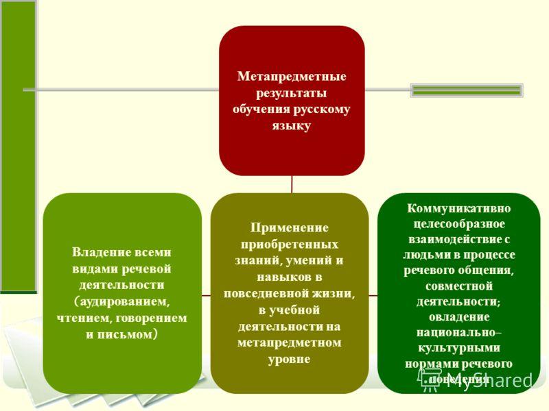 Метапредметные результаты обучения русскому языку Владение всеми видами речевой деятельности (аудированием, чтением, говорением и письмом) Применение приобретенных знаний, умений и навыков в повседневной жизни, в учебной деятельности на метапредметно
