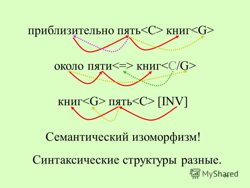 36 приблизительно пять книг книг пять [INV] Семантический изоморфизм! около пяти книг Синтаксические структуры разные.