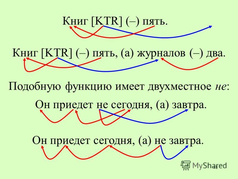 48 Книг [KTR] (–) пять. Книг [KTR] (–) пять, (а) журналов (–) два. Он приедет не сегодня, (а) завтра. Он приедет сегодня, (а) не завтра. Подобную функцию имеет двухместное не: