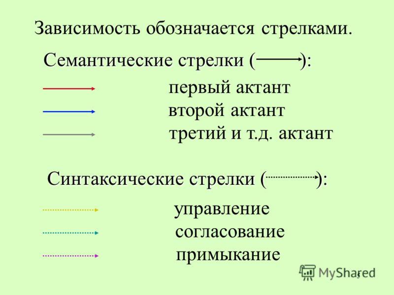 5 Зависимость обозначается стрелками. первый актант второй актант третий и т.д. актант управление согласование примыкание Семантические стрелки ( ): Синтаксические стрелки ( ):