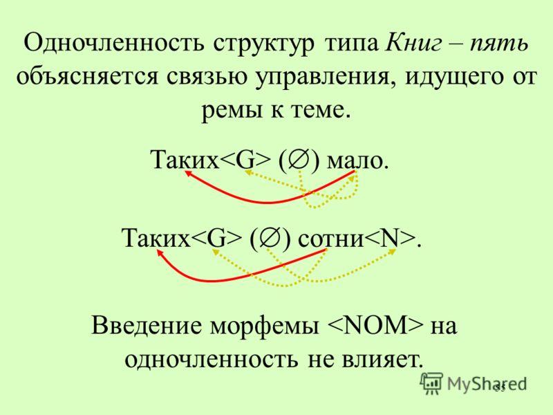 55 Одночленность структур типа Книг – пять объясняется связью управления, идущего от ремы к теме. Таких ( ) мало. Таких ( ) сотни. Введение морфемы на одночленность не влияет.