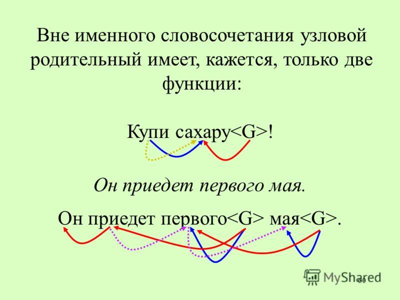 60 Вне именного словосочетания узловой родительный имеет, кажется, только две функции: Купи сахару ! Он приедет первого мая.